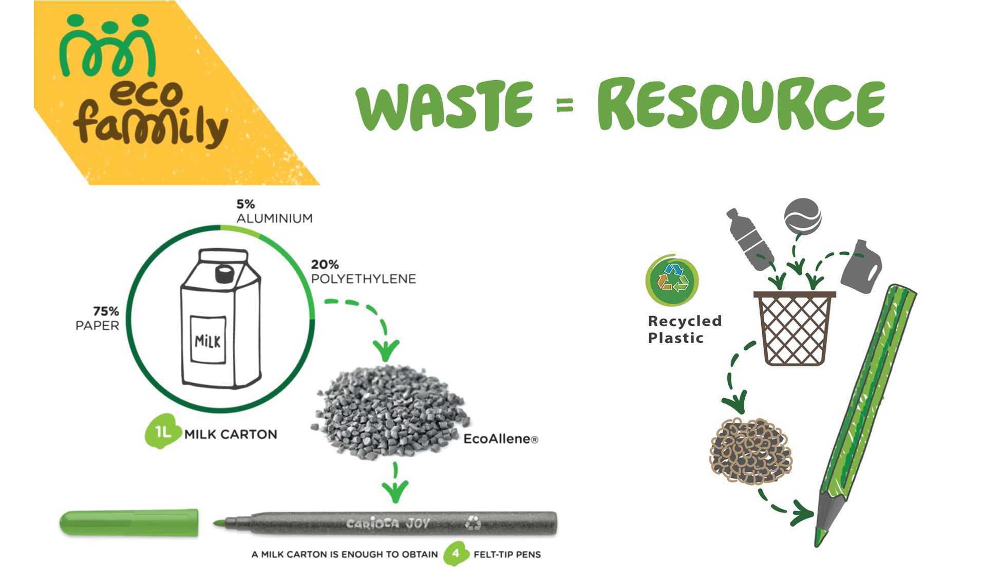 WASTE BECOMES A RESOURCE!